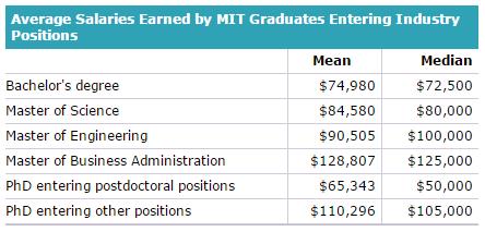 MIT_salaries_graph