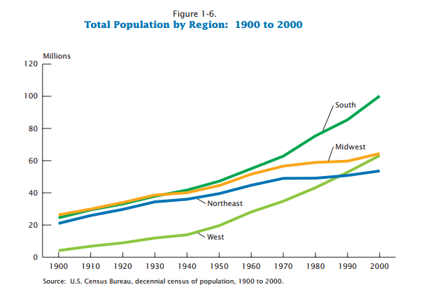 american_demographics_change