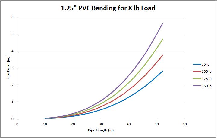 PVC_bending_vs_length
