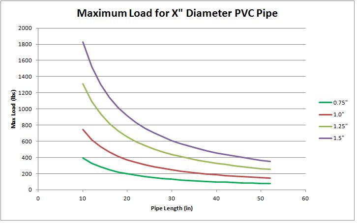 PVC_breaking_vs_length_diameter_2
